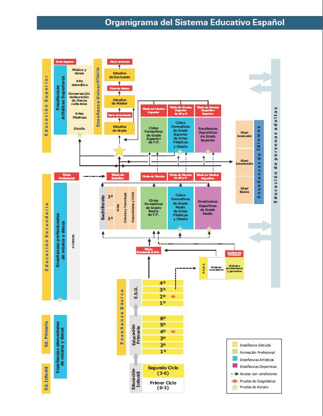Estructura primaria de las proteinas yahoo dating 6