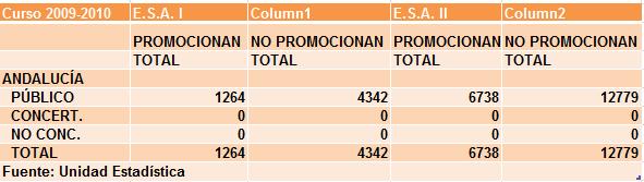 Resultados de Educación Secundaria para personas adultas del curso 2009-2010