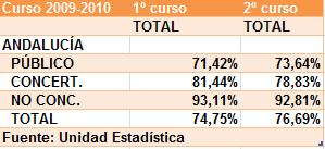 Porcentaje de alumnado que promociona de Bachillerato del curso 2009-2010