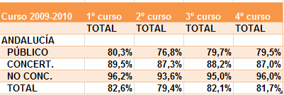 Porcentaje del alumnado que promociona del curso 2009-2010