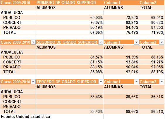 Porcentaje de alumnado que promociona de CFGS del curso 2009/2010