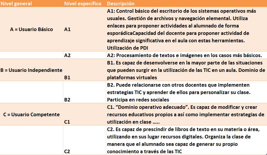 niveles_competencias_tic